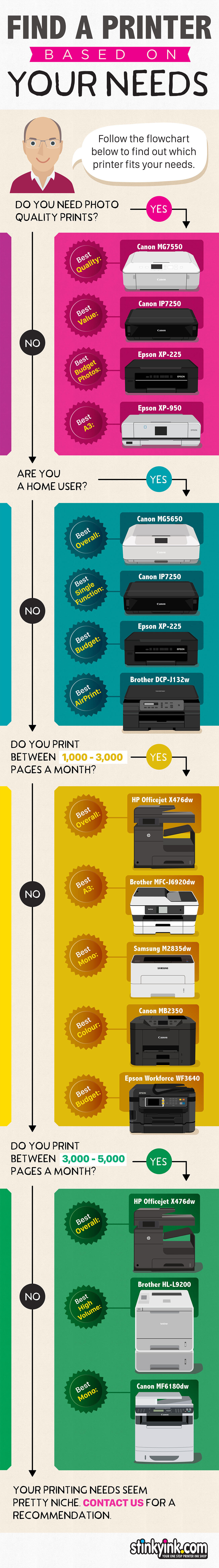 Find a printer based on your needs a685d5a66511b246a2341374ad9bce39b6c114c714a4648eca1d27814738ab0c